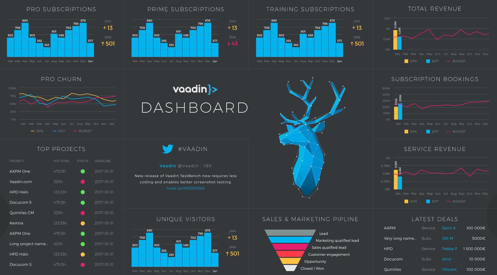 Dashboard Layout Labs